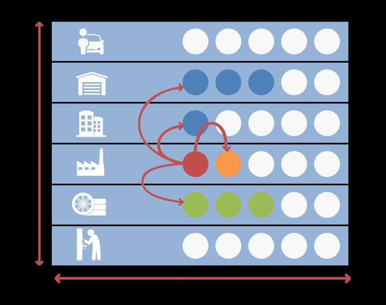 Achterwaartse integratie uitleg visueel