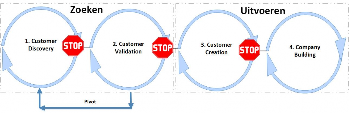 Customer Development Model - Steve Blank