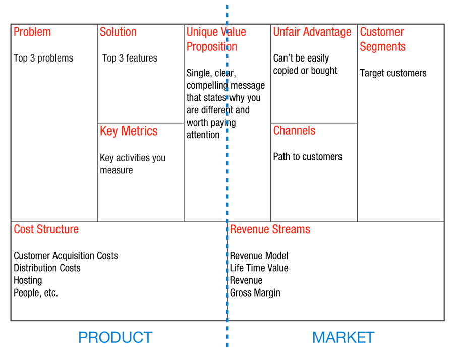Lean Canvas - Ash Maurya