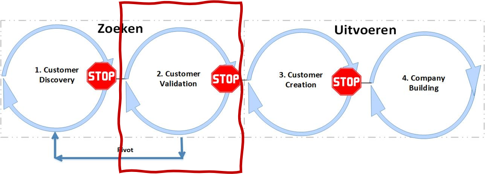 Customer Development model - Customer Validation