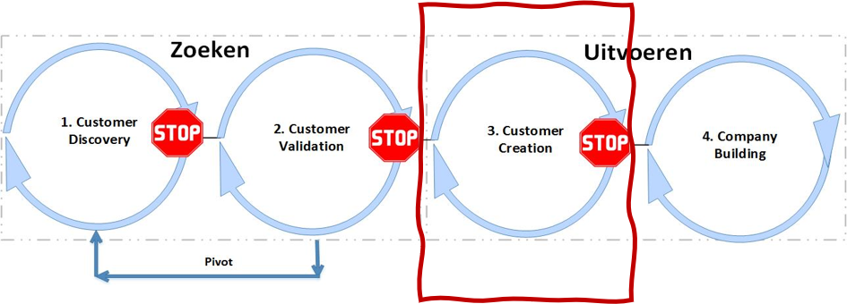 Customer creation - Customer Development model