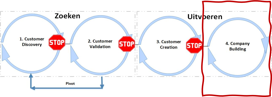 Company building - Customer Development model