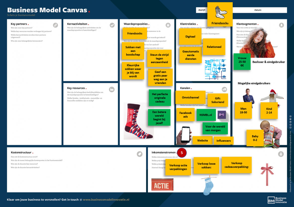 Voorbeeld Business Model Canvas Inkomsten