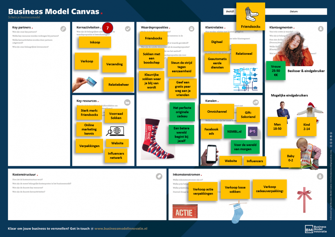 Voorbeeld Business Model Canvas kernactiviteiten