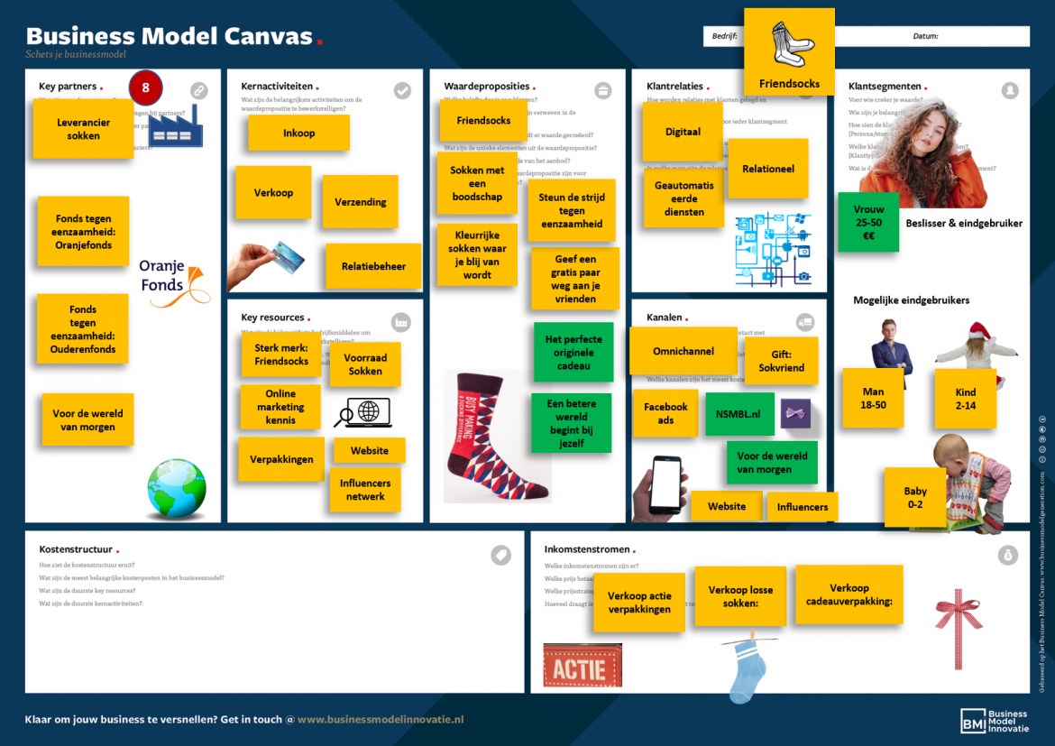 Voorbeeld Business Model Canvas Key Partners