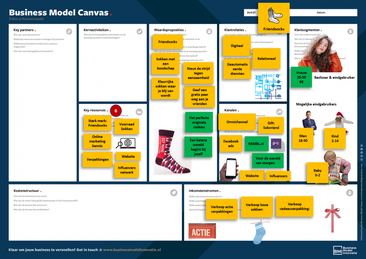 Voorbeeld Business Model Canvas Key resources