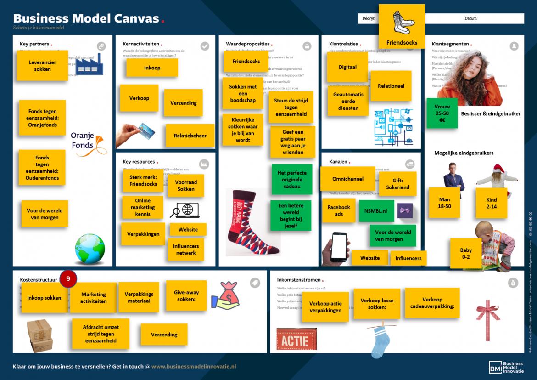 Voorbeeld Business Model Canvas compleet