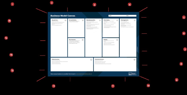 kenmerken van succesvolle businessmodellen