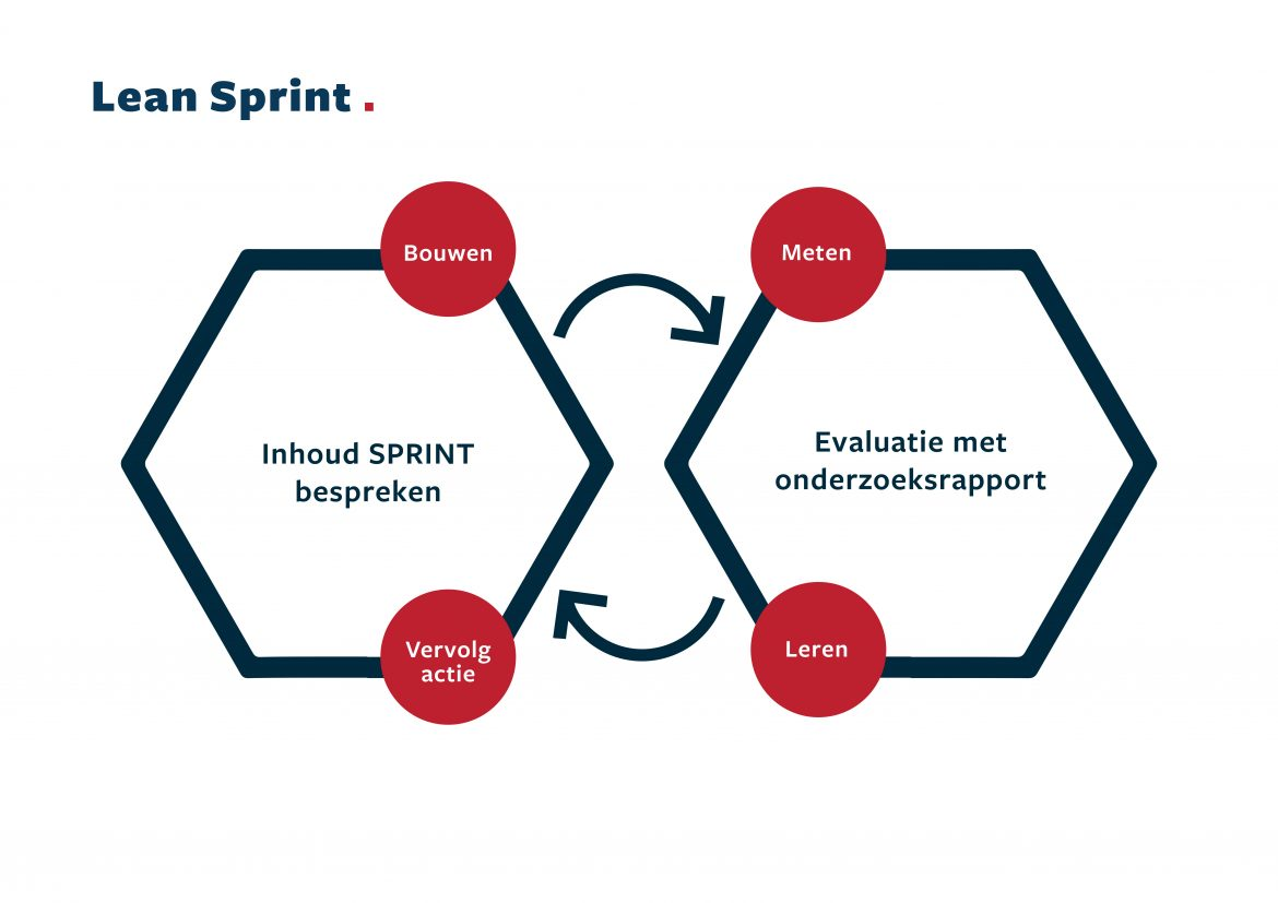 Lean Sprint visualisatie proces