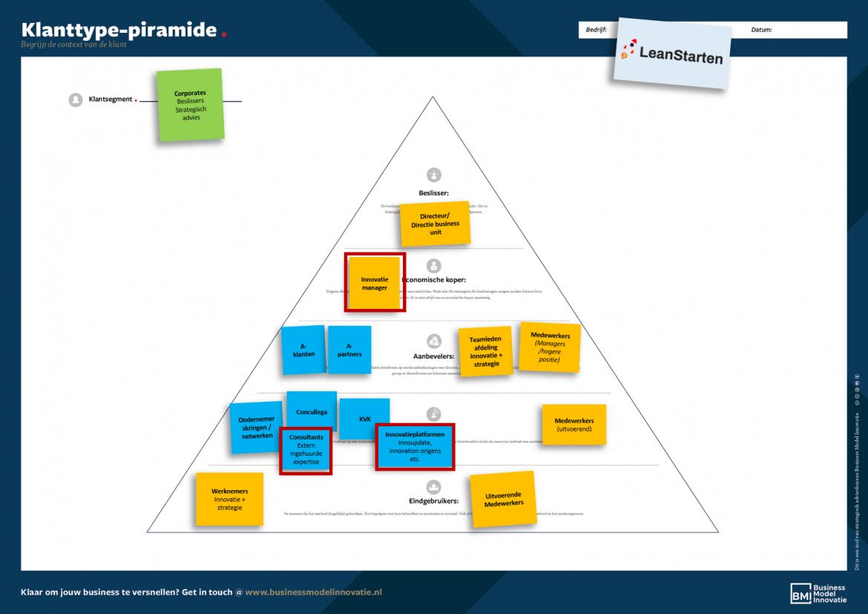 Voorbeeld Klanttype piramide