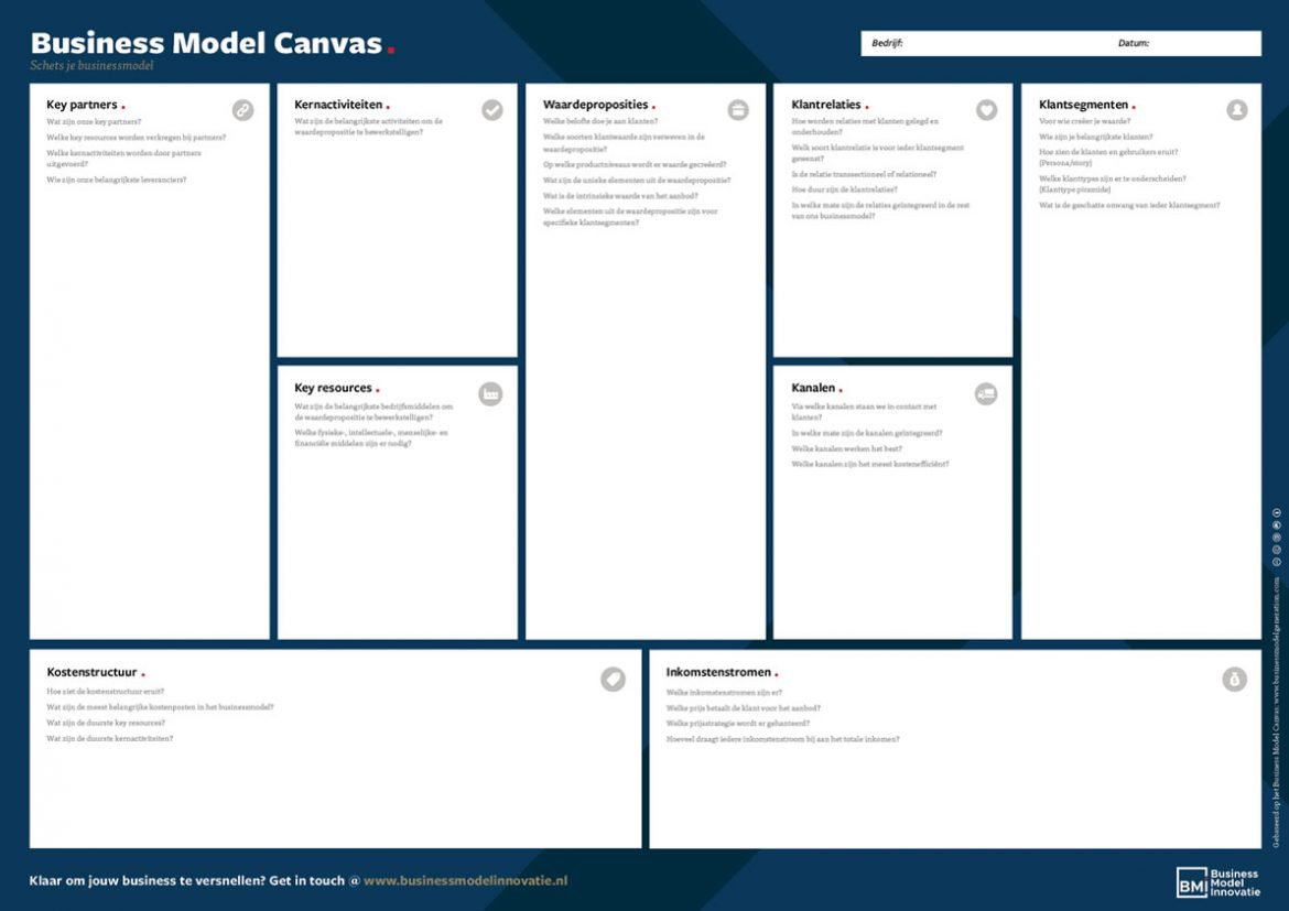 Business Model Canvas - Schets je businessmodel -